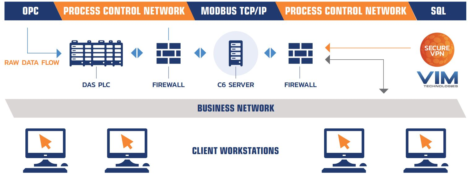 Figure 1: Isolated CEMLink 6 Server supporting CEMS & CPMS Monitoring Systems